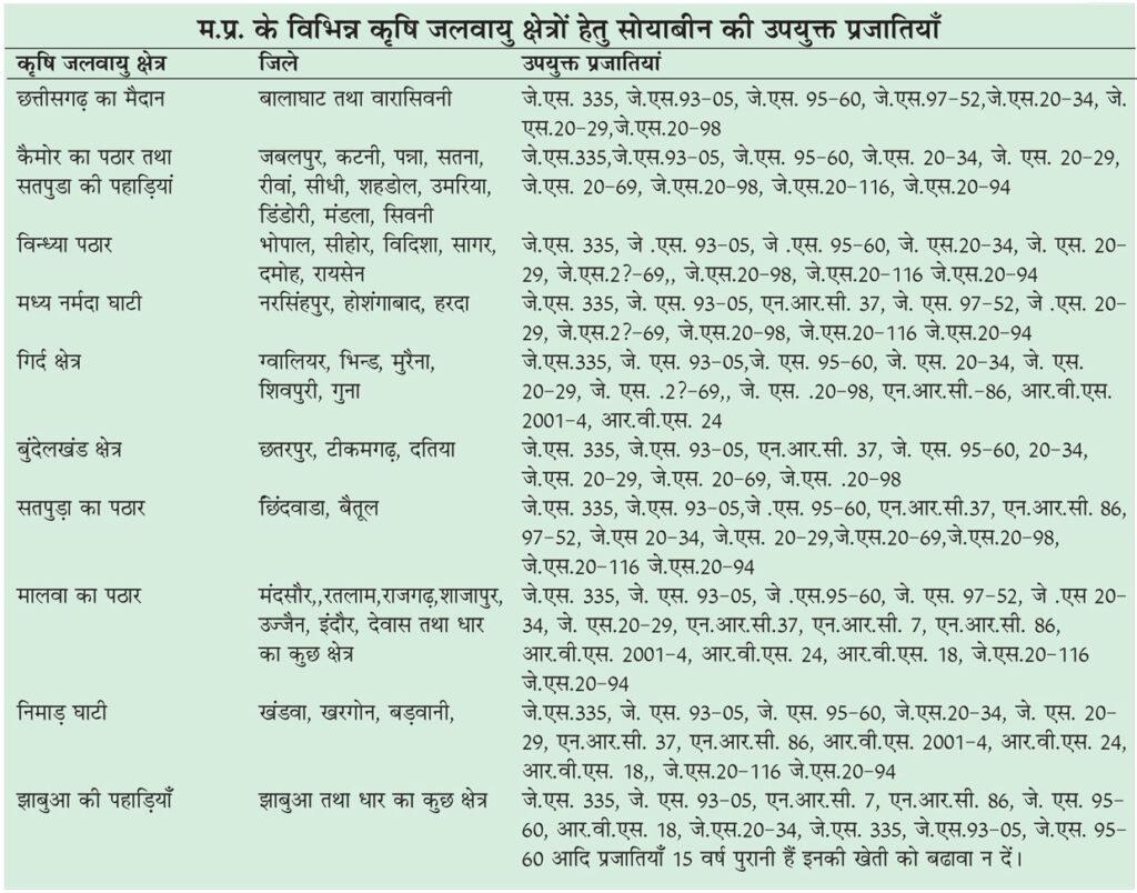 मध्य प्रदेश के विभिन्न कृषि जलवायु क्षेत्रों हेतु सोयाबीन की उपयुक्त प्रजातियाँ